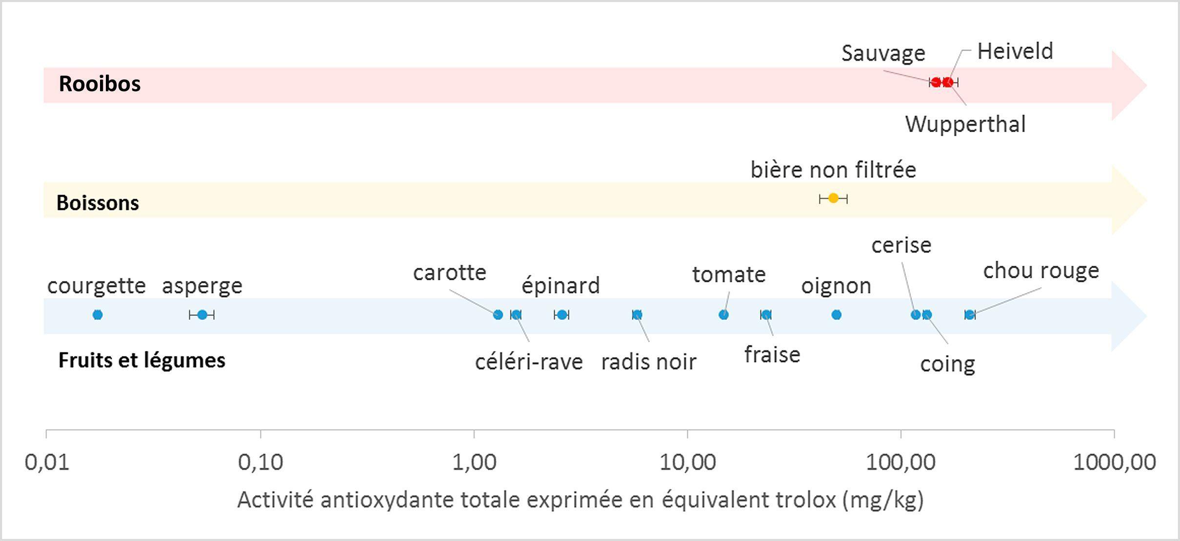 Tableau-comparatif-activité-antioxydante - rooibos
